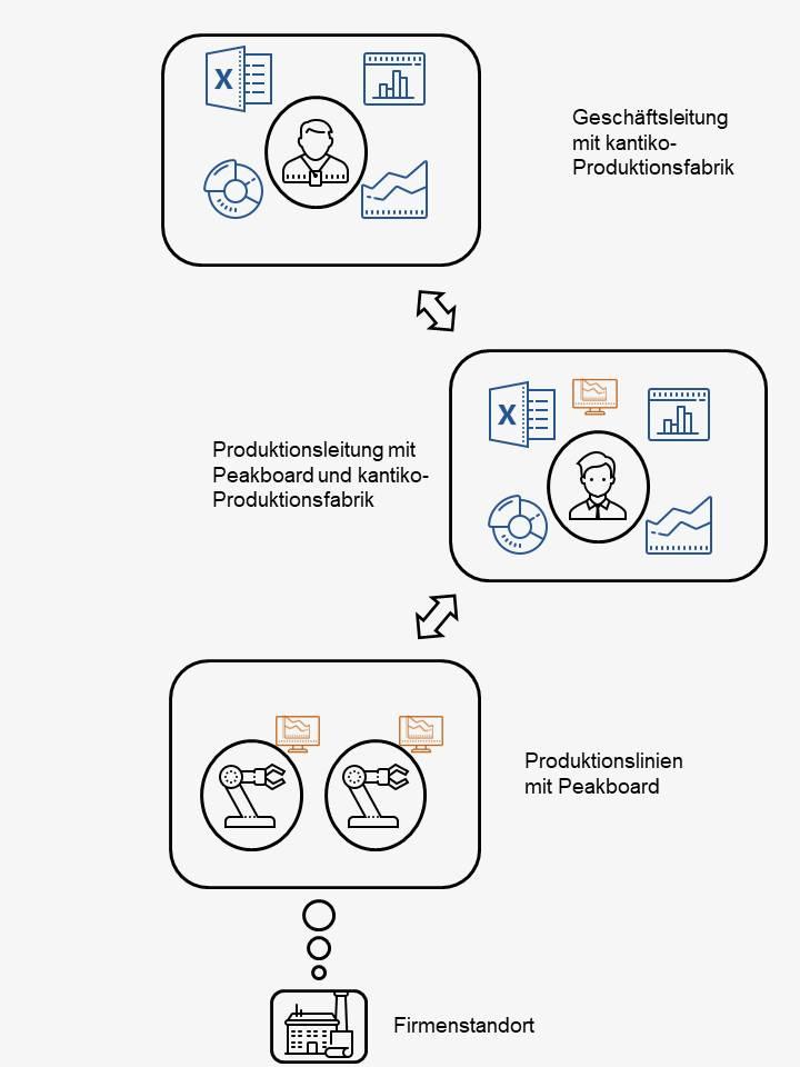 BI-Dashboards im Datawarehouse-Bereich auf Management- und Produktionsleitungsebene